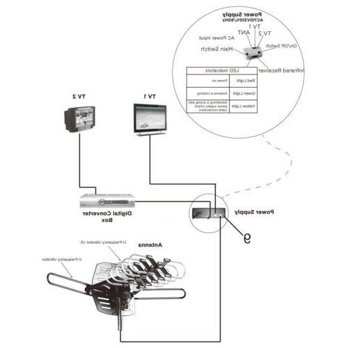 150Mile HDTV Amplified Digital TV Antenna 360° Rotor UHF VHF